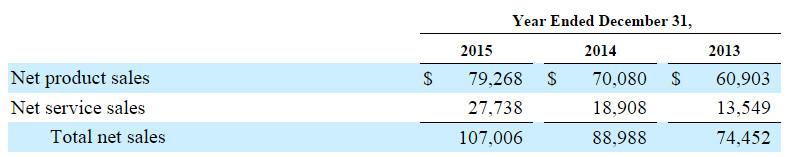 Amazon SEC Filing 2015