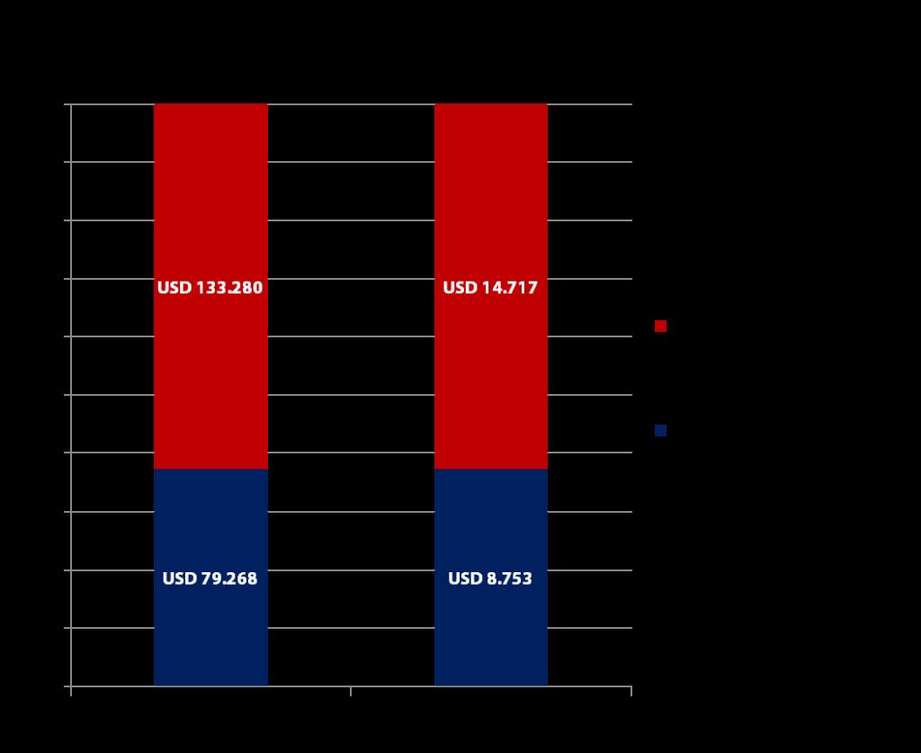 Amazon Verkaufszahlen inkl. Marketplace - Quelle: US SEC & eigene Berechnungen - Grafik: Carpathia AG