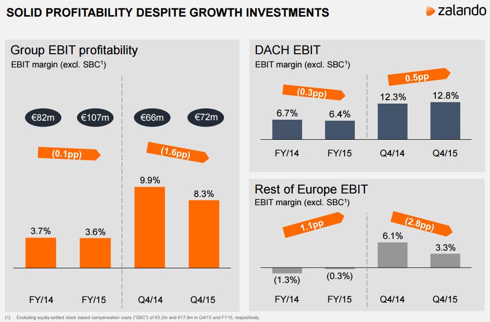 Zalando: Entwicklung EBIT - Quelle: corporate.zalando.de