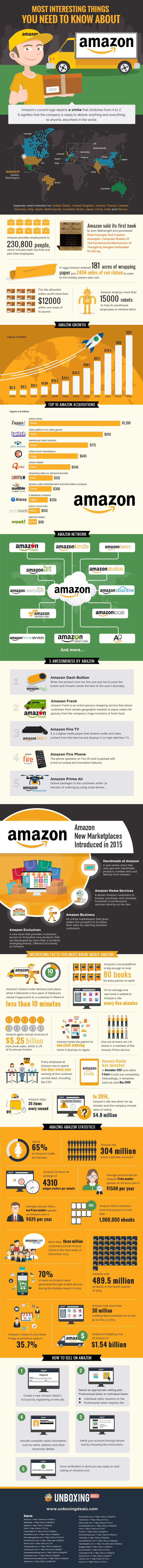 Amazon Facts & Figures - Quelle: http://www.unboxingdeals.com