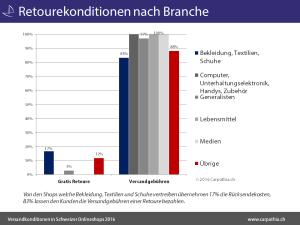Retourekonditionen_nach_Branche