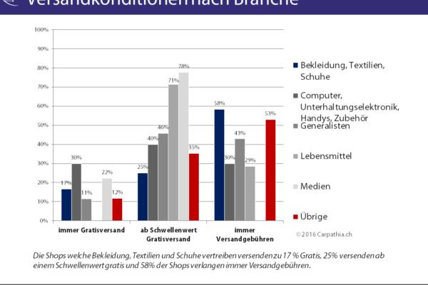 Studie: Versand- und Retourenkonditionen in Schweizer Onlineshops 2016