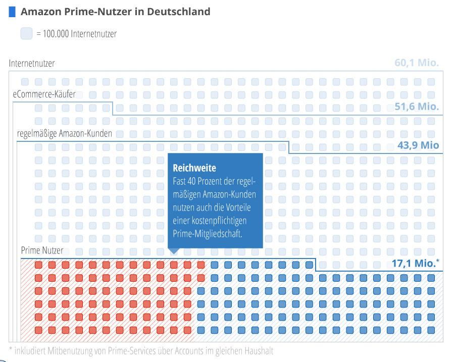 Anzahl regelmässige Amazon- und Prime-Kunden - Quelle: Statista