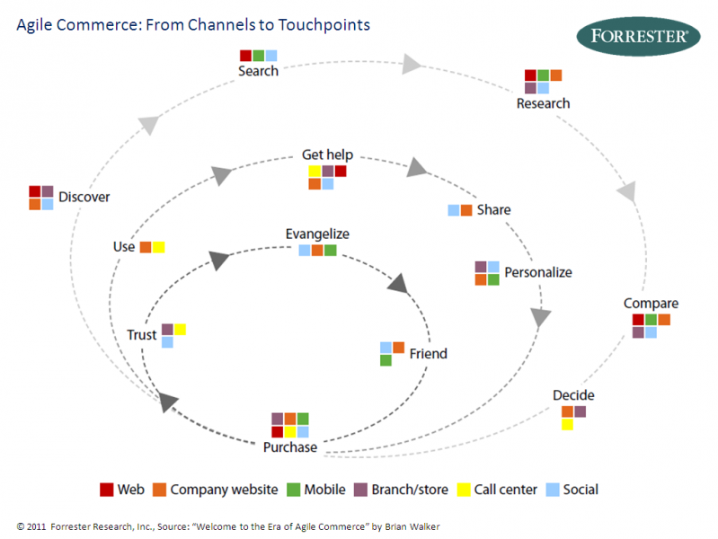 Agile Commerce - Quelle: Forrester