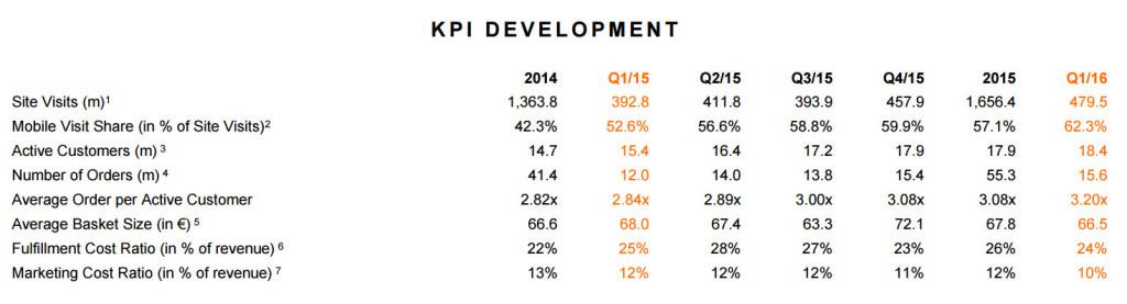 KPIs 1Q2016 - Quelle: corporate.zalando.de