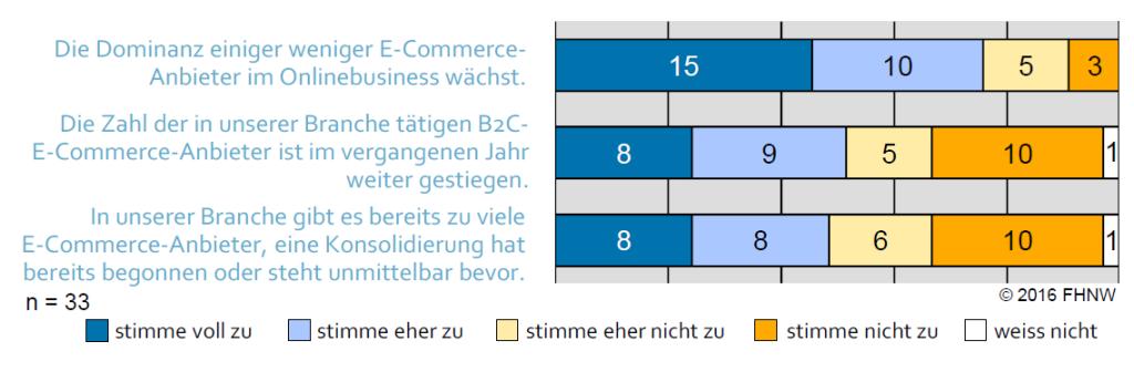 Aussagen_zur_Situation_des_E‐Commerce_in_der_Branche