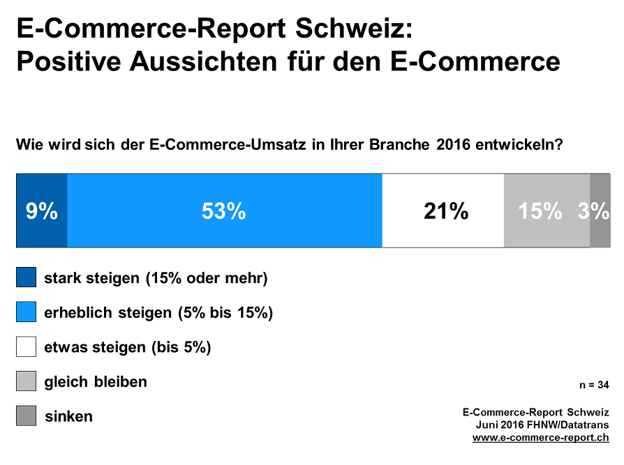 E-Commerce-Report_Schweiz_2016_Positive_Aussichten