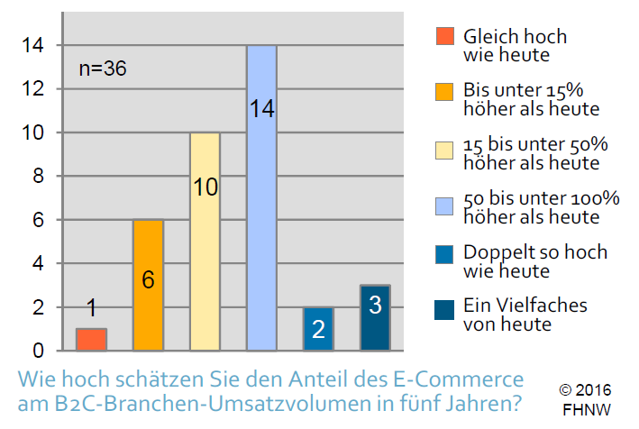 Erwarteter_Marktanteilsgewinn_des_E‐Commerce_S46
