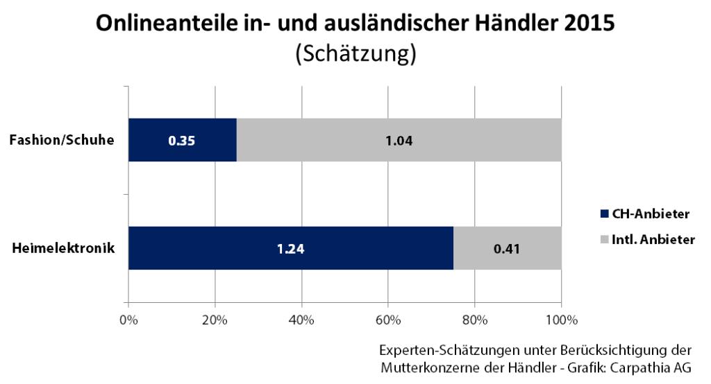 Onlineanteile_in-_und_ausländischer_Händler_2015_–_Quelle__Experten_Schätzung_–_Grafik__Carpathia