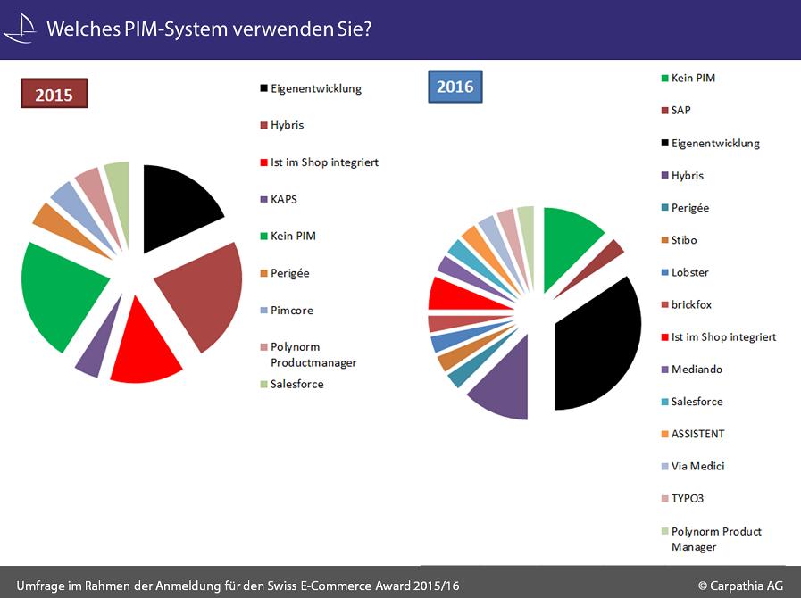Welches_PIM-System_verwenden_Sie_NEU_2