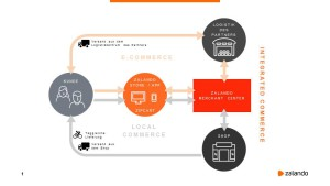 Zalandos Integrated Commerce Model - Quelle. Zalando