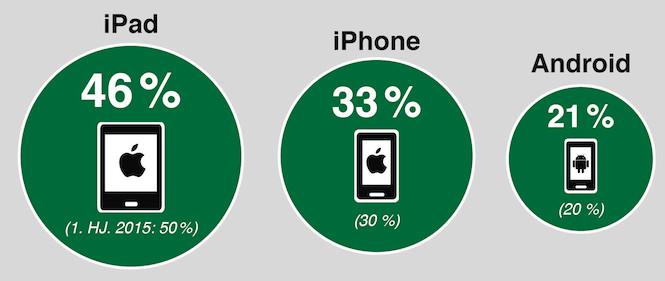 Verteilung mobile Bestellungen bei LeShop.ch - Quelle: LeShop