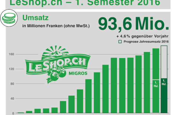 Umsatz-Entwicklung bei LeShop - Quelle: LeShop