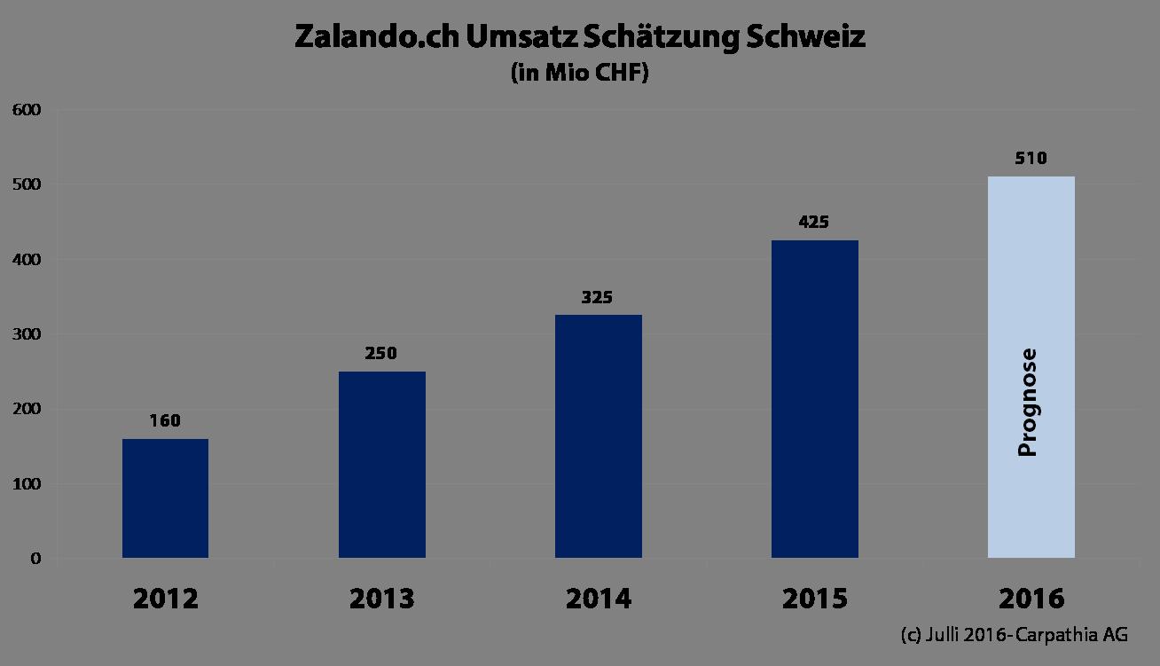 Umsatz-Schätzung Zalando Schweiz - Quelle: Carpathia AG