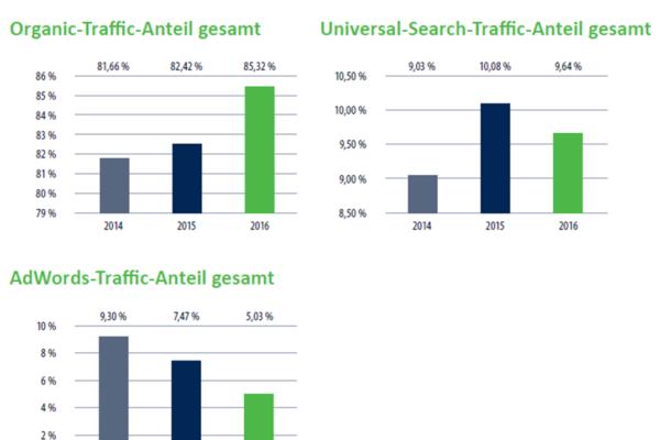 Online-Marketing-Studie 2016: Analysiert wurden die 197 größten deutschen Online-Shops