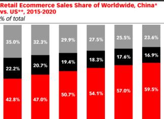 Vergleich Retail Märkte USA, China und Rest der Welt - Quelle: eMarketer