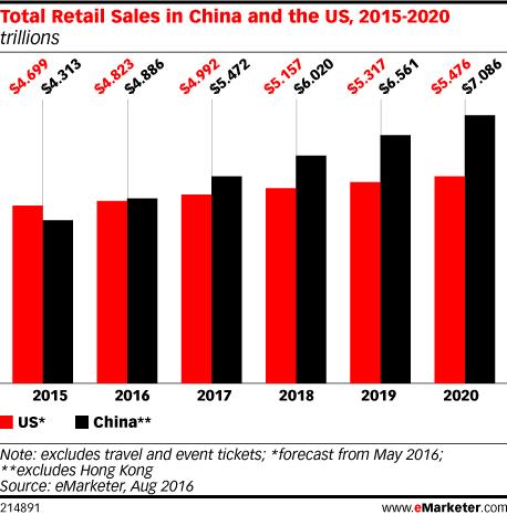 Vergleich Retail Märkte USA und China - Quelle: eMarketer