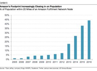 Anteil der US-Bevölkerung, die innert 20 Meilen von Amazon erreicht werden können. Quelle: PiperJaffray