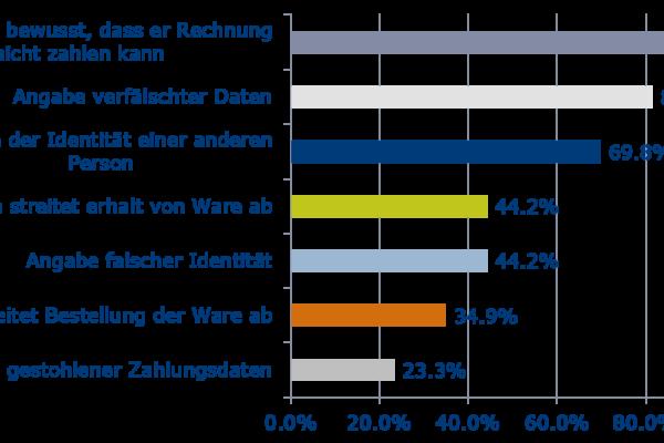 Betrug im Schweizer E-Commerce (CRIF-Studie)