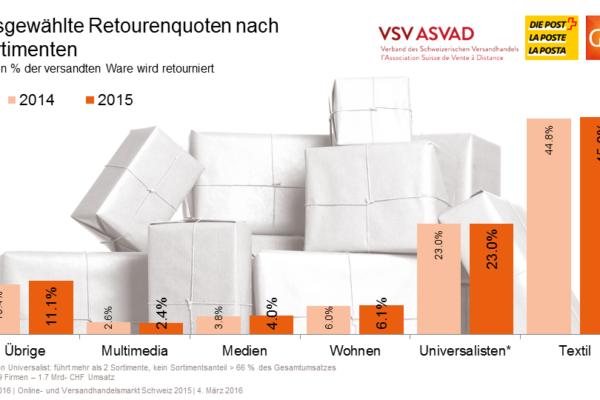 Ausgewählte Retourenquoten nach Sortimenten - Quelle: VSV/GfK