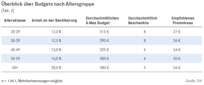 ueberblick_budgets_altersgruppen