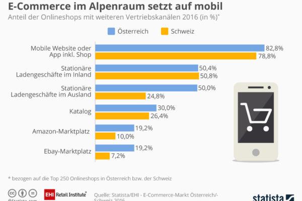 Infografik Vertriebskanäle Österreich und Schweiz 2015 - Quelle: EHI/Statista