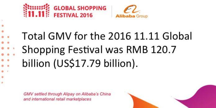 Totalumsatz von 17.8 Milliarden Dollar am Singles Day 2016 alleine bei Alibaba innert 24 Stunden.