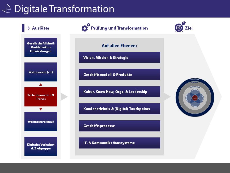 Digitalisierung: Auslöser - Transformation - Ziele (Quelle: Carpathia AG)