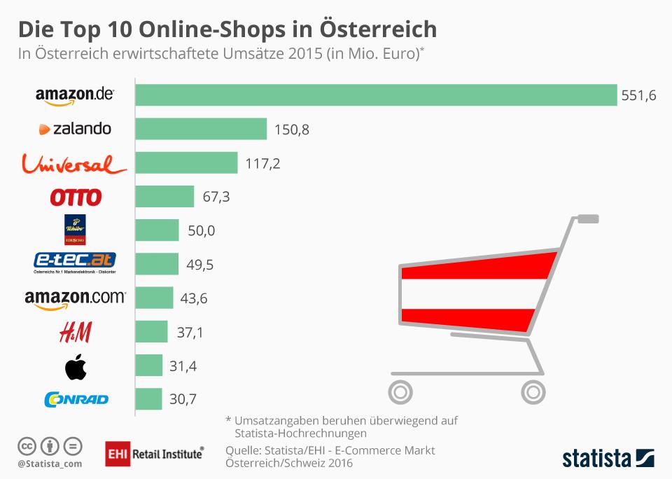 Umsatzstärkste Onlineshops Österreich 2015 - Quelle: EHI/Statista