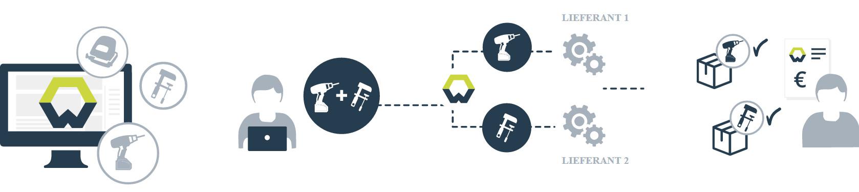 Wucato Geschäftsmodell - Bild: Wucato.de