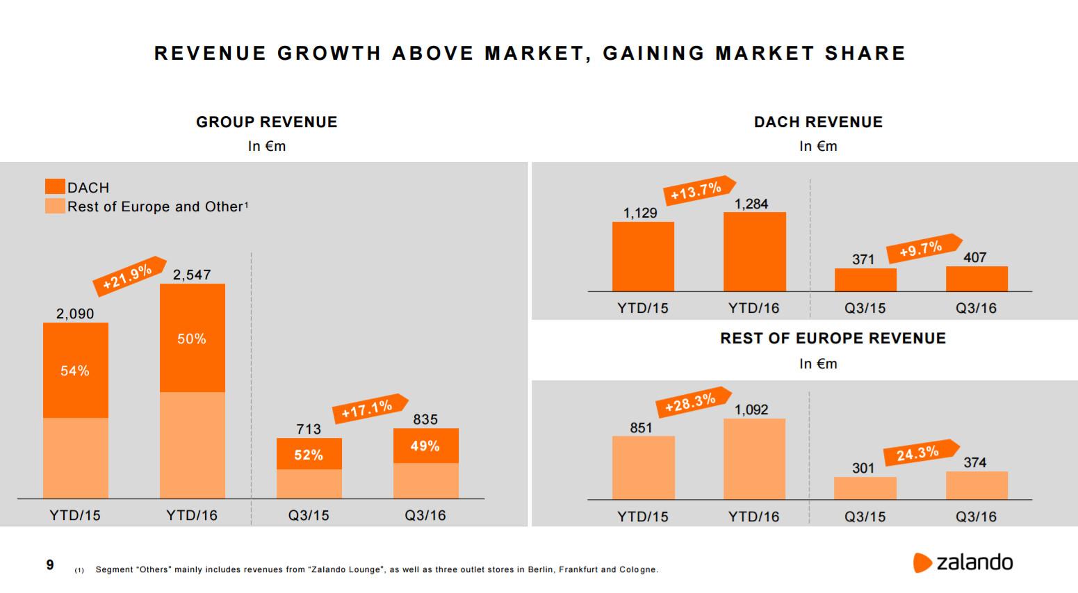 Zalando Wachstumswerte 3. Quartal 2016 - Quelle: Zalando