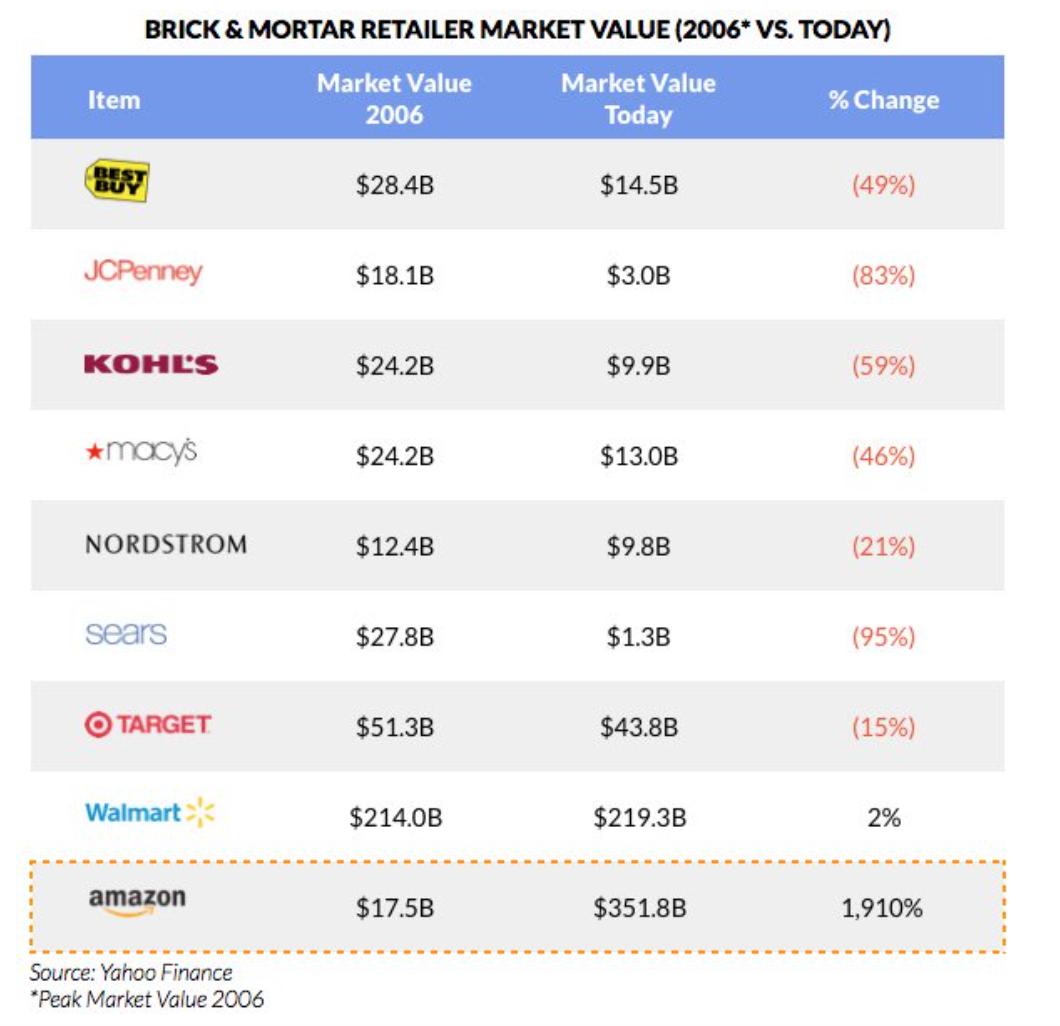 Marktkapitalisierung von US-Detailhändlern - Entwicklung 2006-2016 - Quelle: Yahoo Finance via LinkedIn