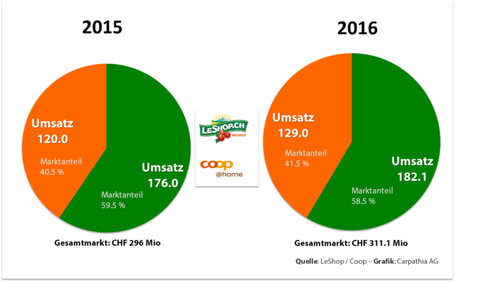 Marktanteile Online-Lebensmittel Schweiz - Grafik Carpathia AG - Quellen: Leshop und coop@home