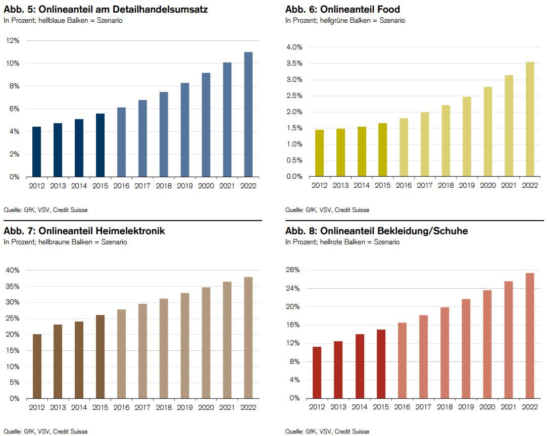 Anteil des Onlinehandels am Segmentsumsatz: Prognosen bis 2022 – Quelle: GfK, VSV und Credit Suisse