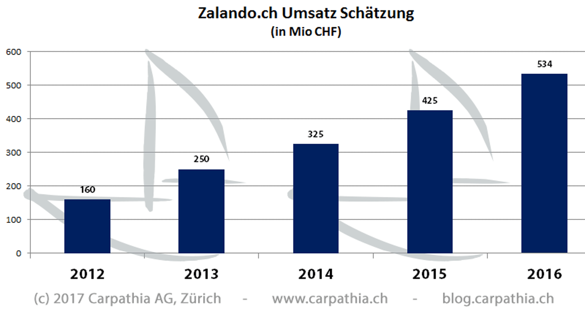 Schätzung Umsätze Zalando Schweiz 2012-2016 - Quelle: Carpathia AG