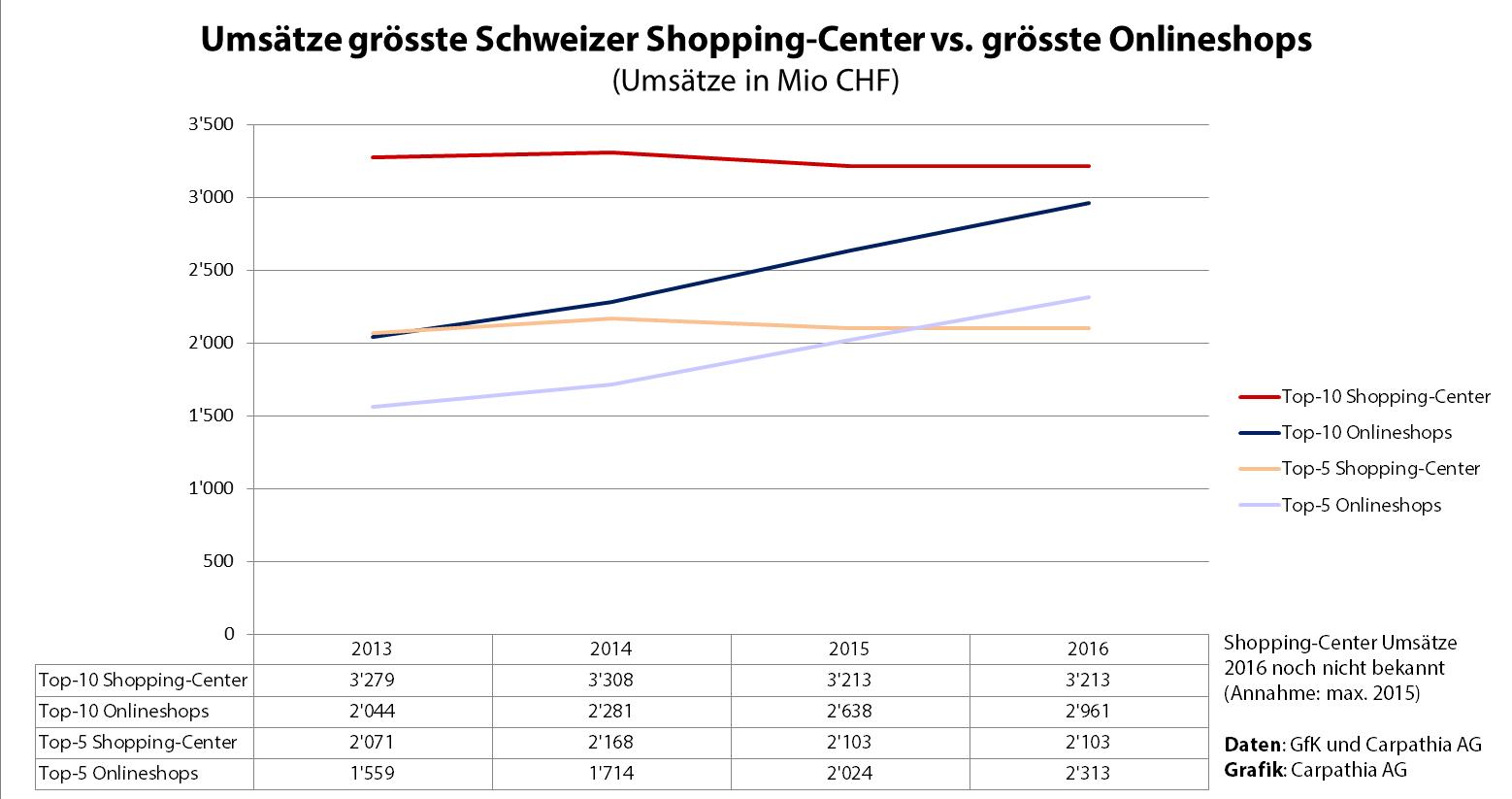 Umsätze grösste Schweizer Shopping-Center vs. grösste Onlineshops - Quelle: GfK/Carpathia AG - Grafik: Carpathia AG 2017