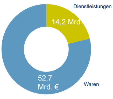 Pure-Player treiben deutsches E-Commerce Wachstum 2016 (+12.5%)