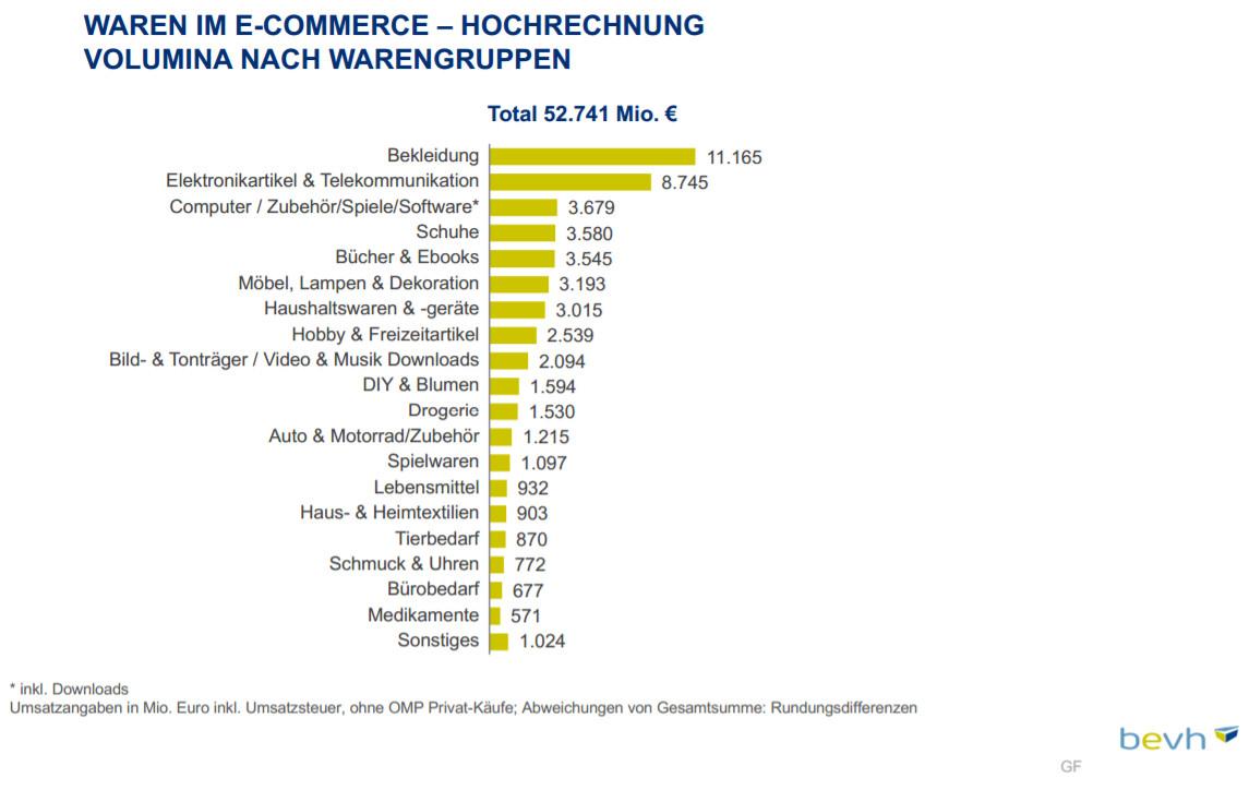 Umsatzvolumen nach Warengruppen 2016 - Quelle: BeVH