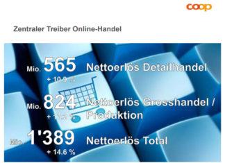 Onlineumsätze Coop 2016 - Quelle: Referat von Joos Sutter, Vorsitzender der Geschäftsleitung Coop-Gruppe - Basel 14.2.2017