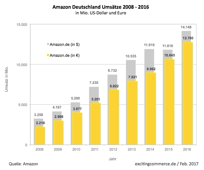 Amazon Deutschland Umsätze 2008-2016 - Quelle: excitingcommerce.de