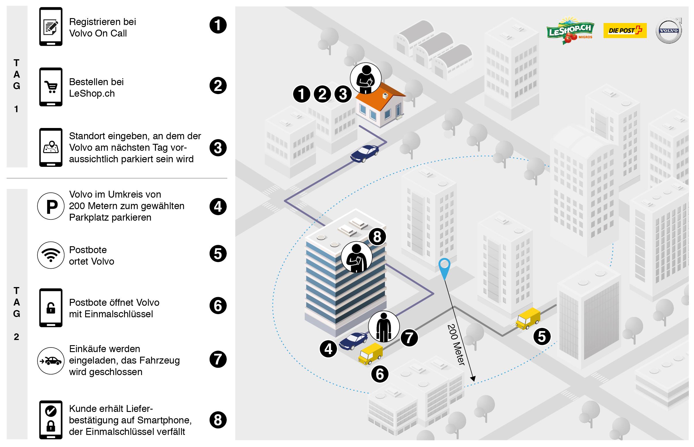 """Ablauf der """"In-Car Delivey"""" von LeShop, Post und Volvo"""
