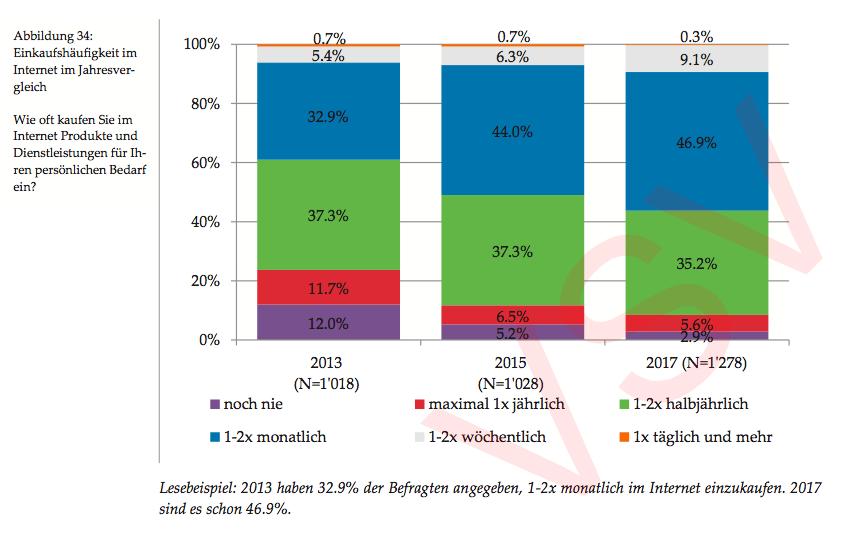 Einkaufshäufigkeit im Jahresvergleich - Quelle: HSG Studie Internetnutzung Schweiz 2017