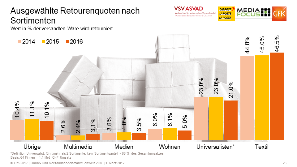 Ausgewählte Retourenquoten - Quelle: VSV/GfK