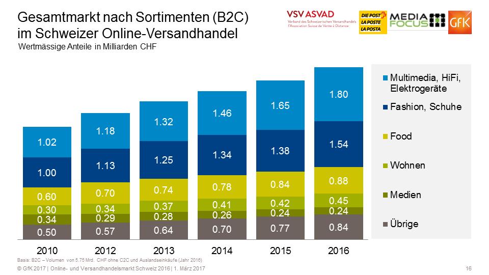 Gesamtmarkt nach Sortimenten (B2C) - Quelle: VSV/GfK