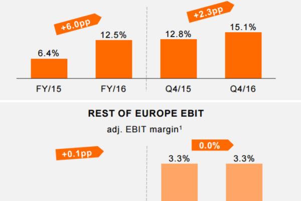 Entwicklung EBIT 2015-2016 - Quelle: Zalando
