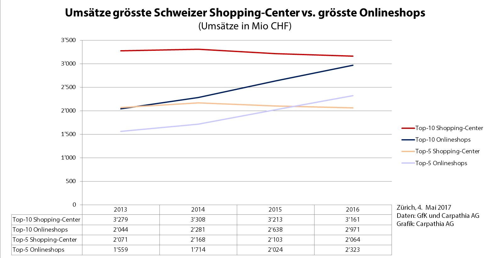 Umsätze grösste Schweizer Shopping-Center vs. grösste Onlineshops per Mai 2017 – Quelle: GfK/Carpathia AG – Grafik: Carpathia AG 2017