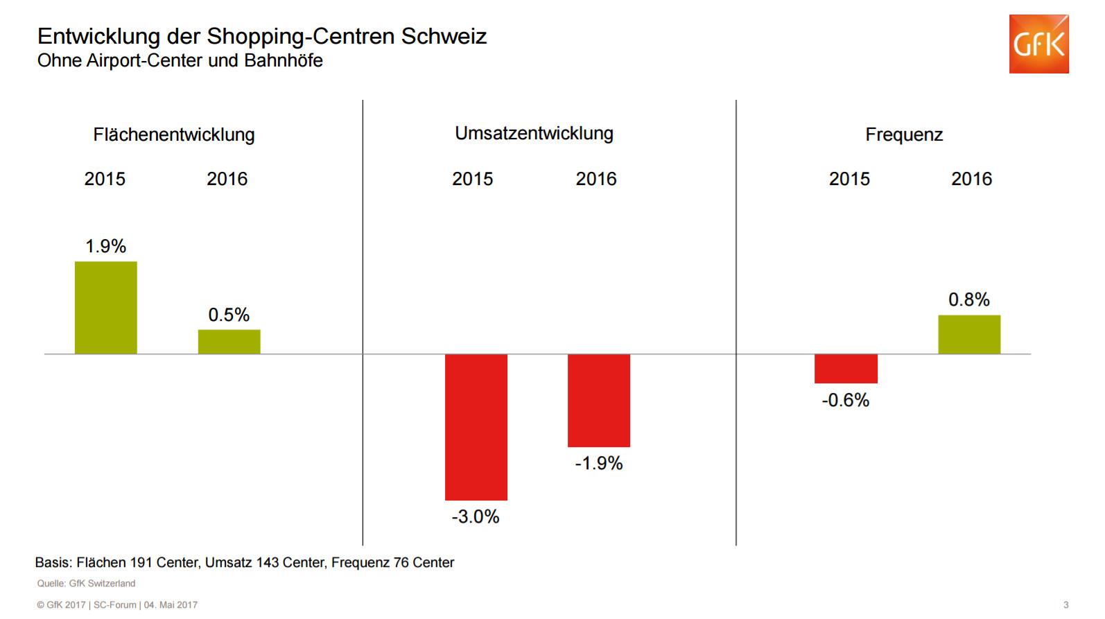 Entwicklung der Shopping-Center in der Schweiz (ohne Airports und Bahnhöfe) bzgl. Fläche, Umsatz und Frequenz - Quelle: GfK