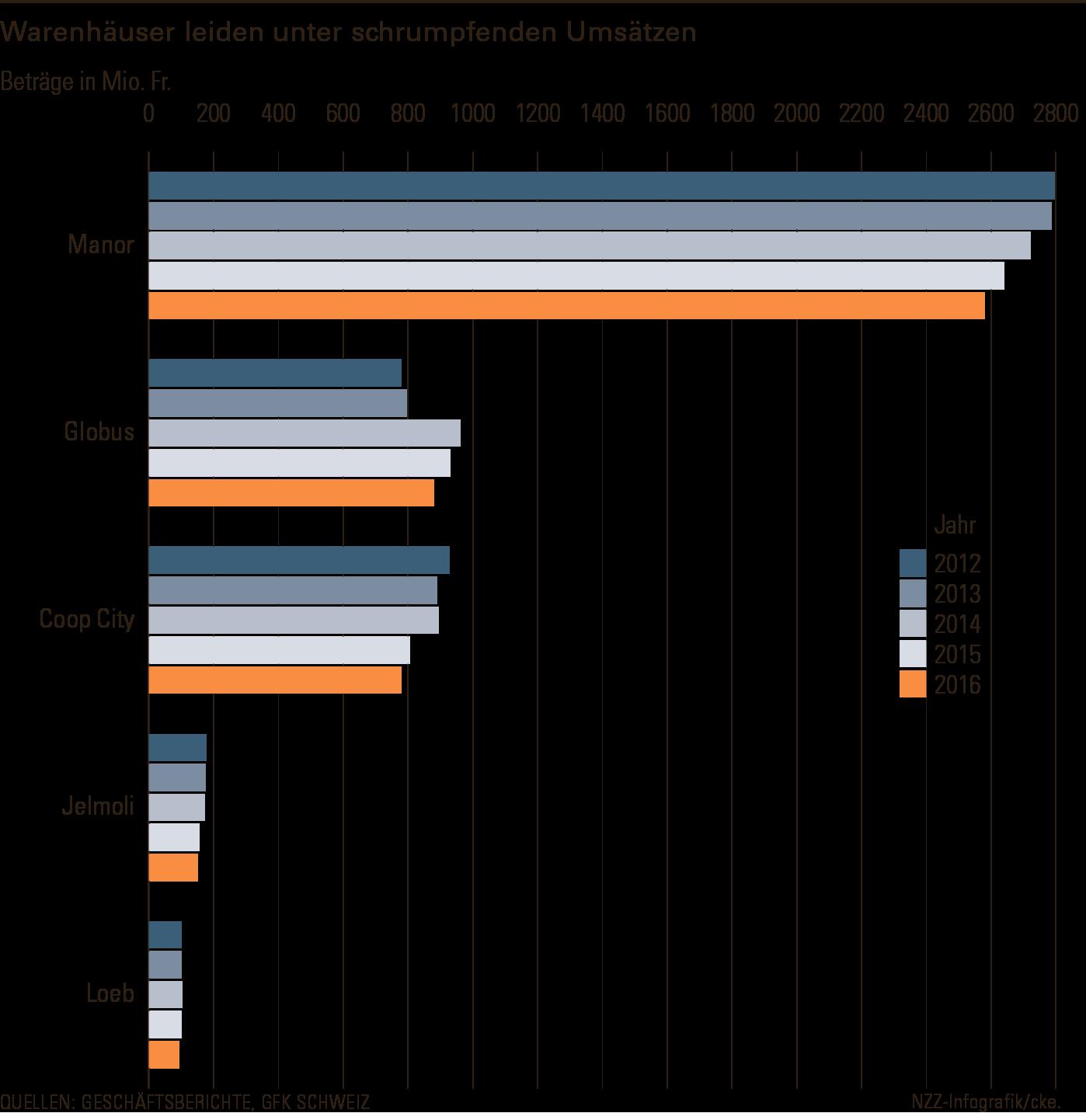 Warenhaus-Umsätze Schweiz - Quelle: Geschäftsberichte und GfK - Grafik: NZZ