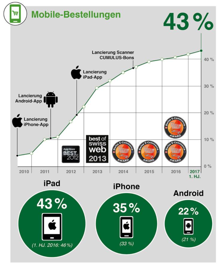 LeShop Mobile-Bestellungen - Quelle: LeShop SA