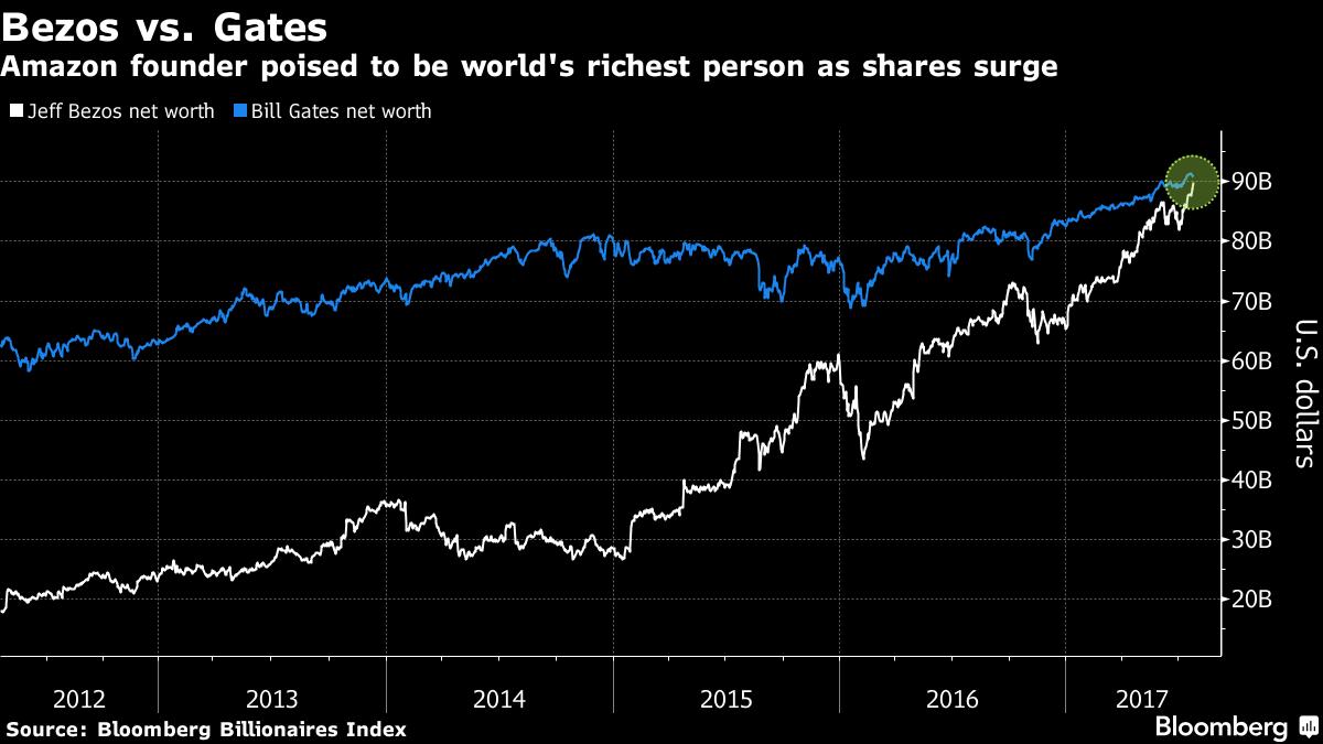 Vermögensentwicklung von Bill Gates und Jeff Bezos. Quelle: Bloomberg